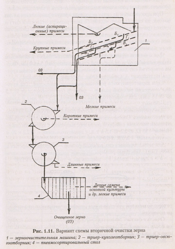 Вариант схемы вторичной очистки зерна
