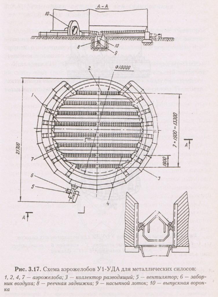 Схема аэрожелобов У1-УДА