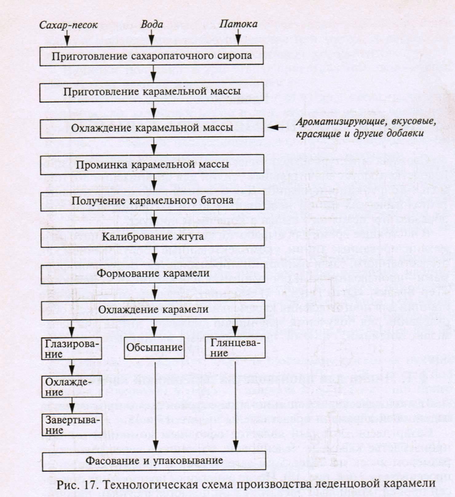 Технологическая схема производства крупы фото 984