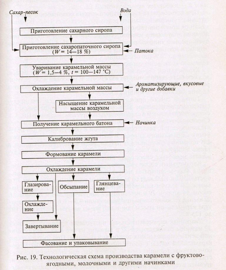 Схема производства карамели с