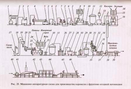 Машинно-апаратурная схема для