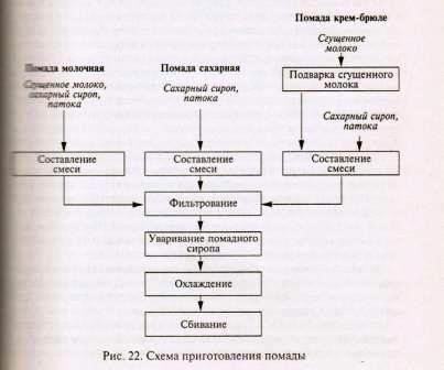 Схема приготовления помады