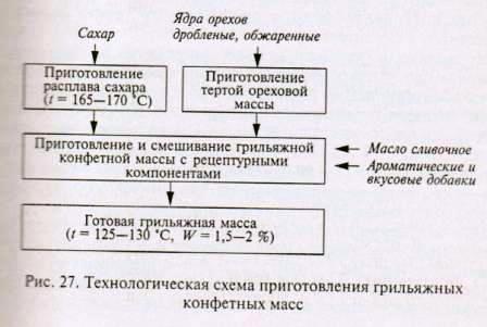 Схема приготовления грильяжных конфетных масс