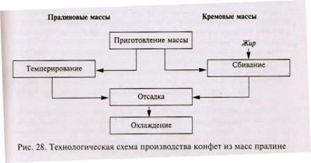 Схема производства конфет из масс пралине