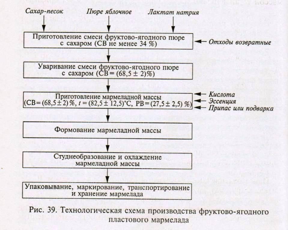 Схема производства показана на