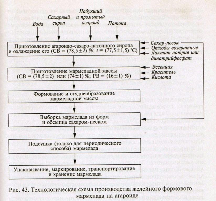 Схема приготовления агароидо