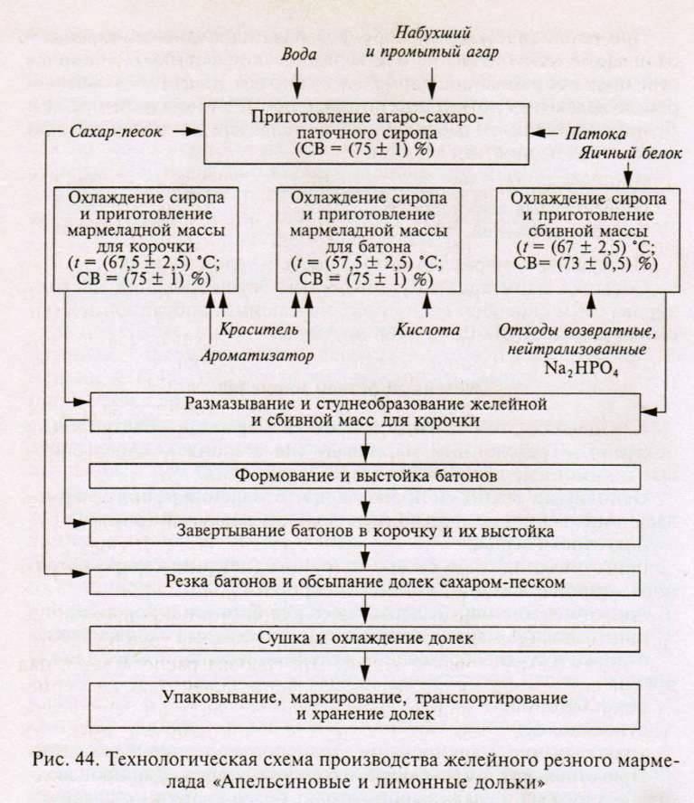 Технологическая схема приготовления мармелада4