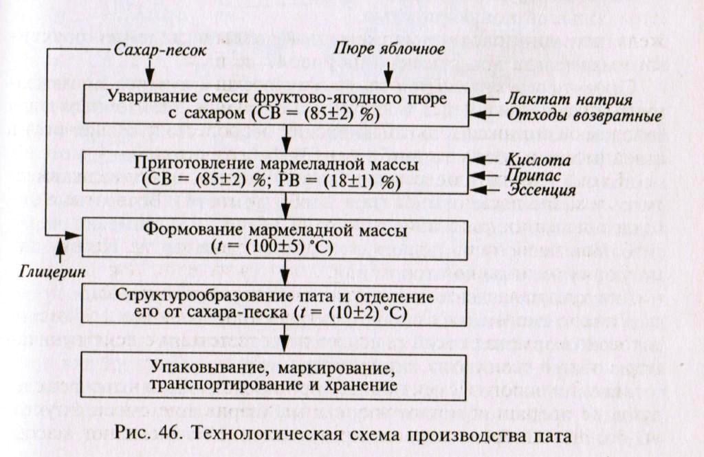 Схема производства пата