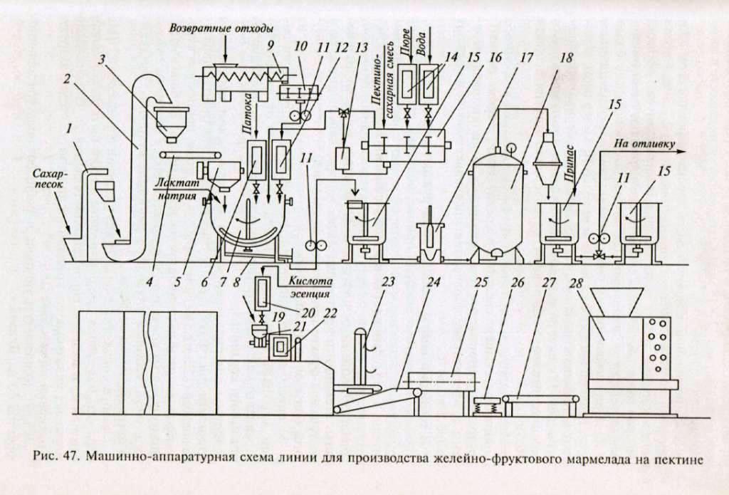 Оборудование для производства чертежи