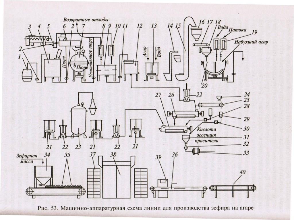 на производство насосом 2