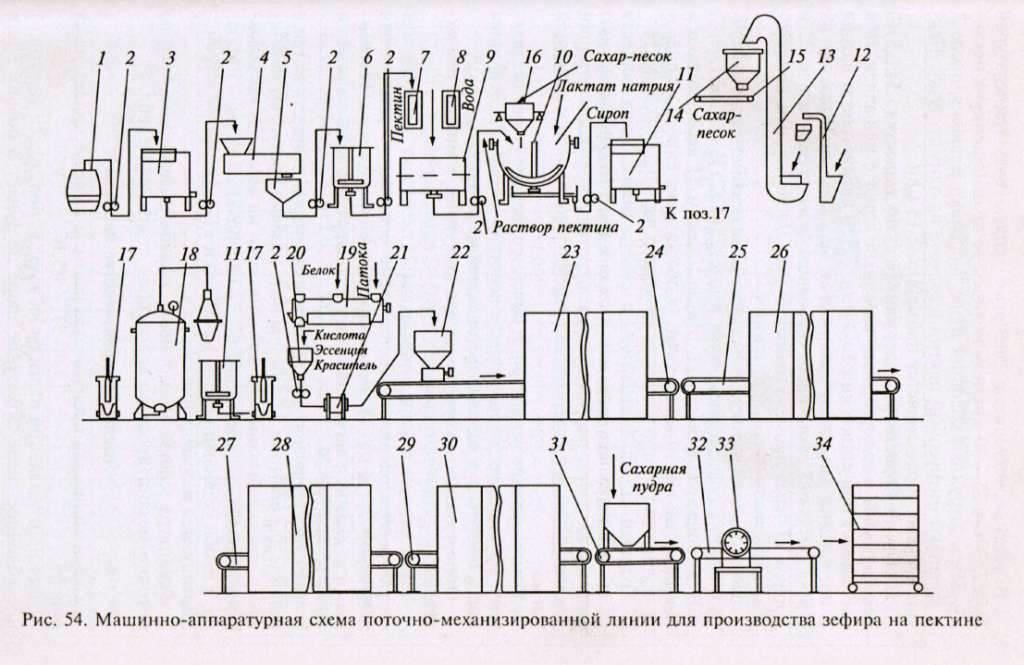 Схема оборудования линий