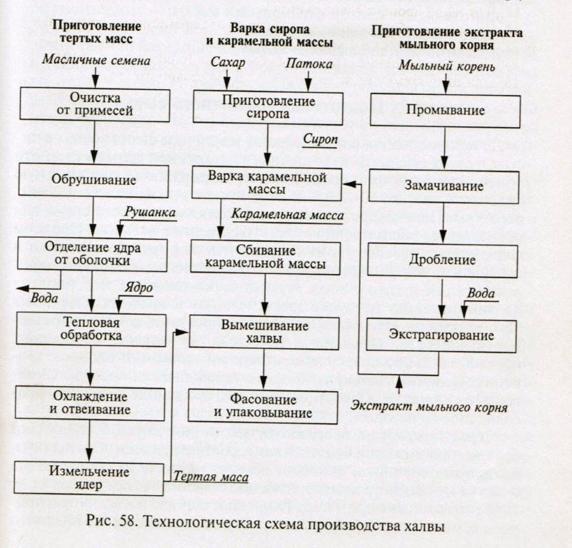 Схема производства халвы.