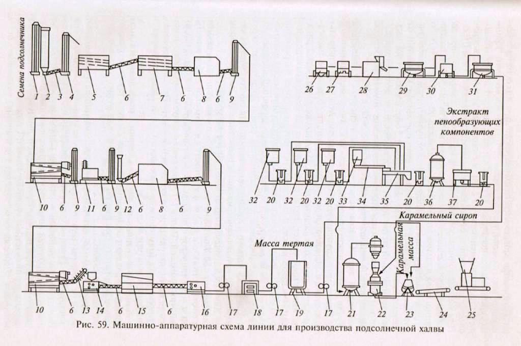 Линии оборудования для производства халвы.