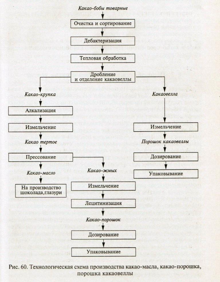 Схема производства какао-масла