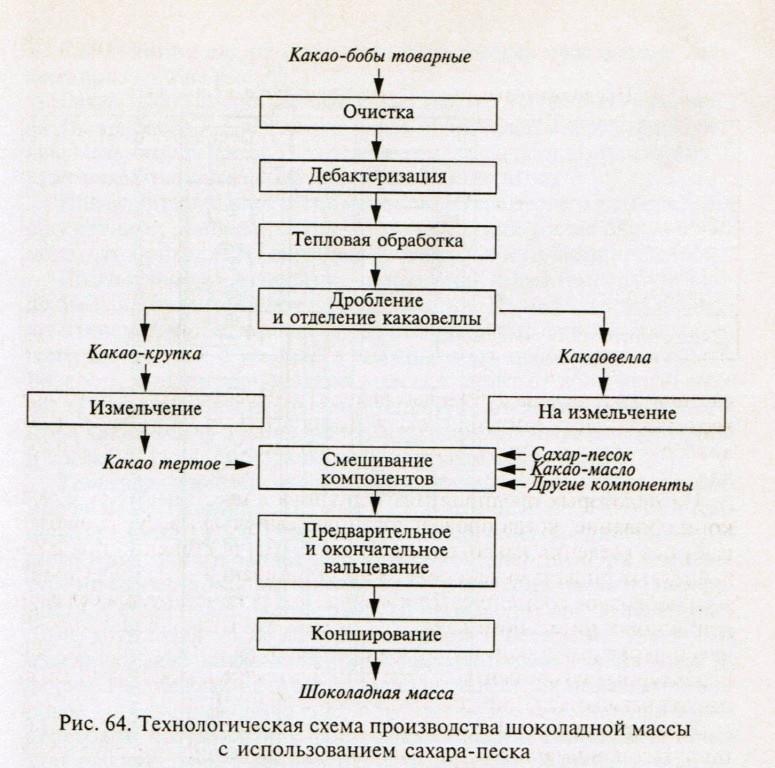 Схема производства шоколадной