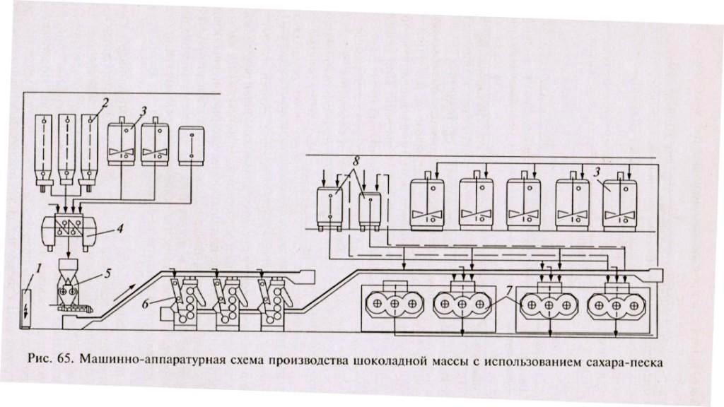 Оборудование линии