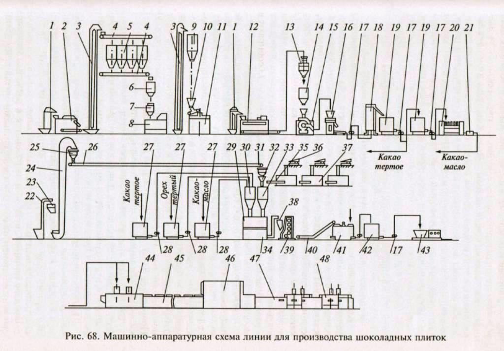 Машинно-аппаратурная схема