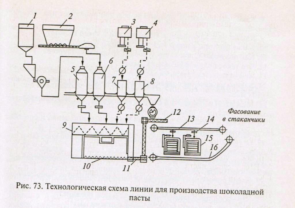 Схема линии для производства шоколадной пасты