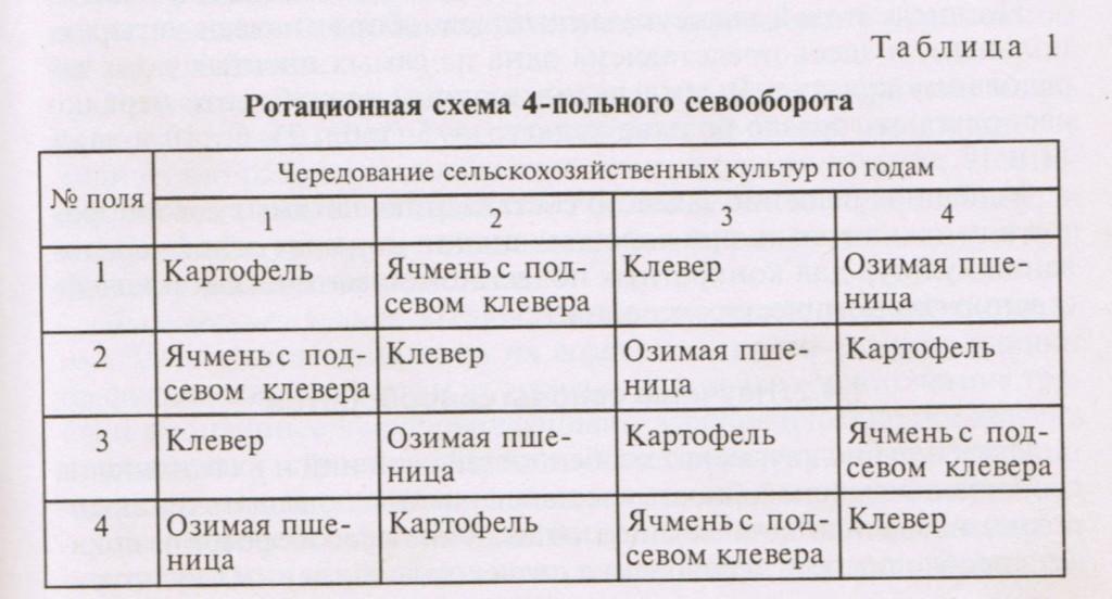 Ротационная схема 4х польного