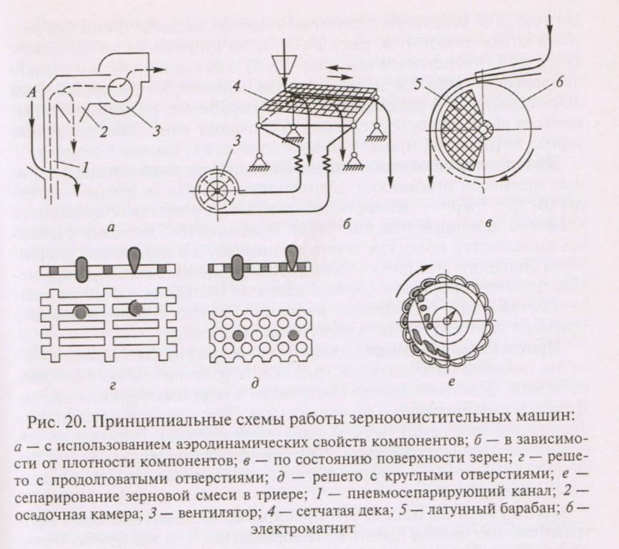 Схема работы зерноочистительных машин