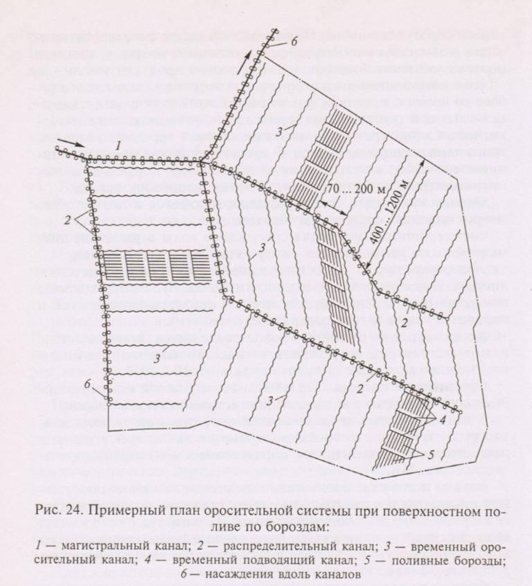 План оросительной системы при поверхностном поливе по бороздам