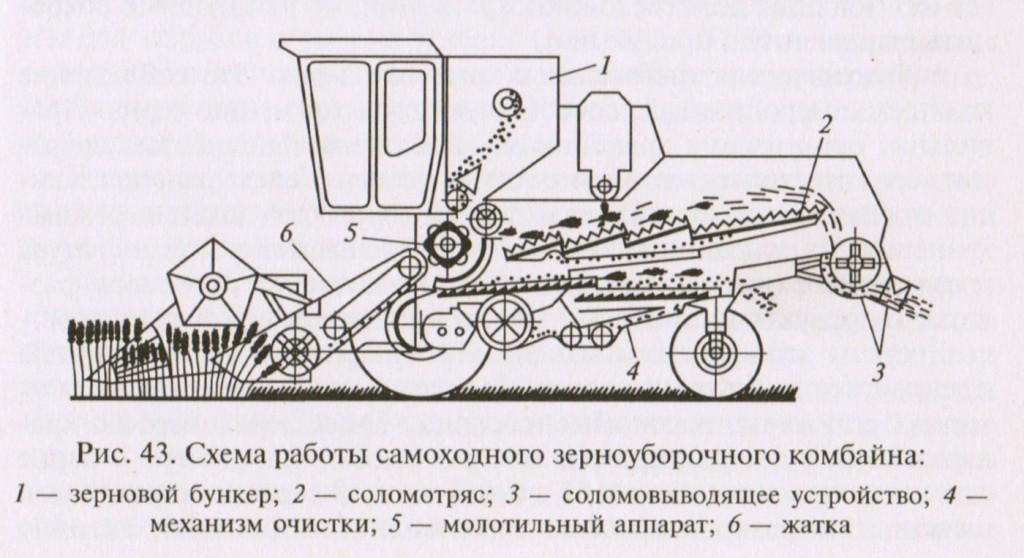 Схема работы самоходного зерноуборочного комбайна