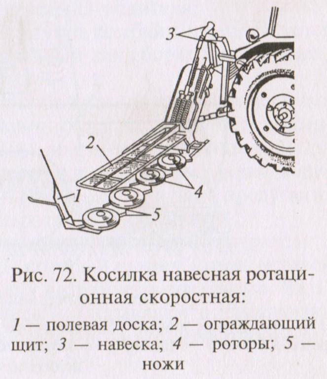 Косилка навесная ротационная