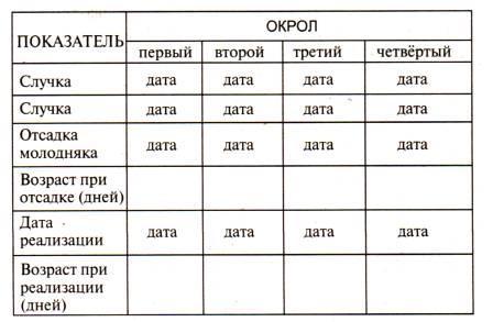 Таблица окролов крольчих по системе