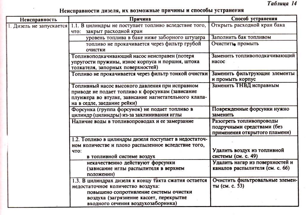 Затяжка ГБЦ и регулировка клапанов Д-245Е3