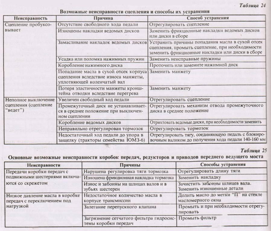 Сцепление МТЗ-82: регулировка ремонт и схема