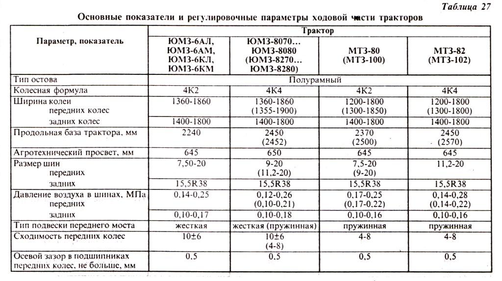Основные показатели и регулировки ходовой части тракторов ЮМЗ и МТЗ