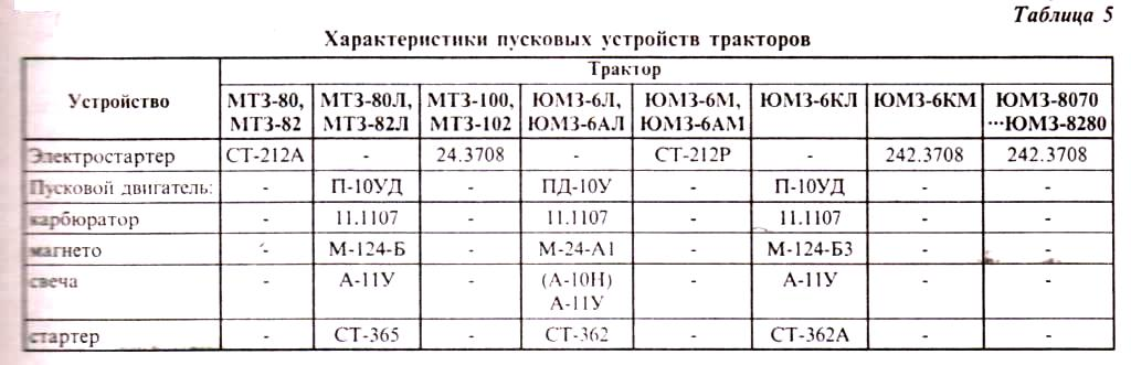 МТЗ-80, МТЗ-82, МТЗ-100,