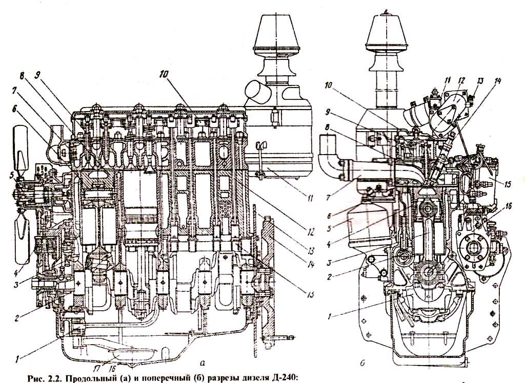 Двигатель МТЗ, устройство двигателя МТЗ