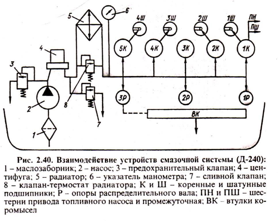 Взаимодействие устройств смазочной системы двигателя Д-240