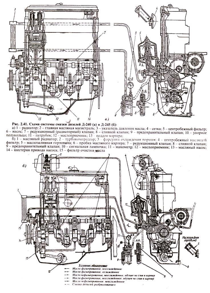 Схема системы смазки двигателей Д-240, Д-245 тракторов МТЗ