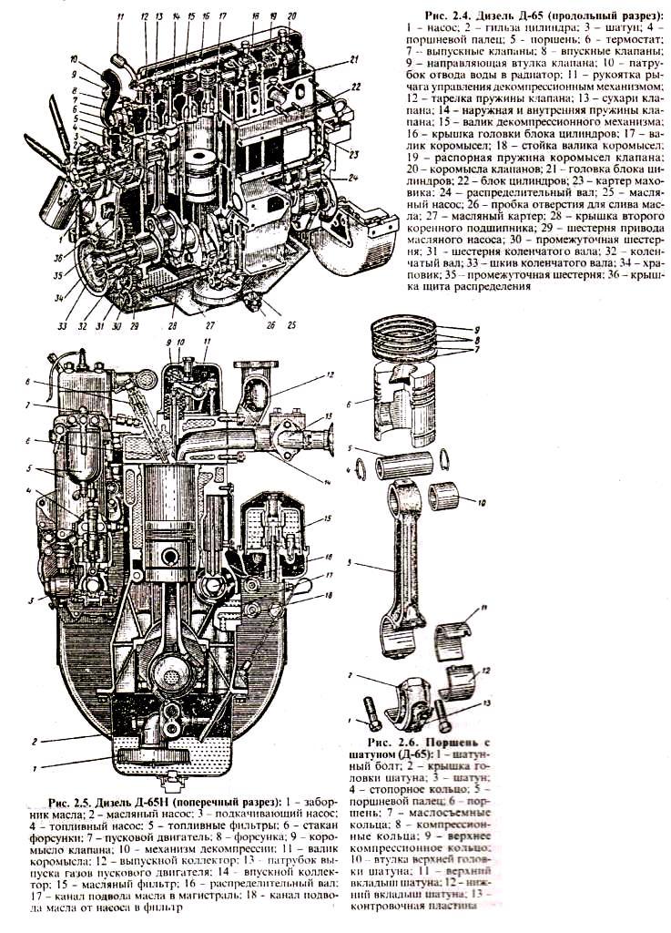 Двигатель ЮМЗ Д-65 и Д-65Н ― продольный разрез, поперечный разрез, поршень с шатуном на двигатель МТЗ