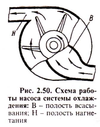 Схема работы насоса системы