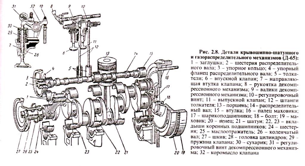 Детали крывошипно-шатунного и газораспределительного механизмов детали двигателей ЮМЗ Д-65