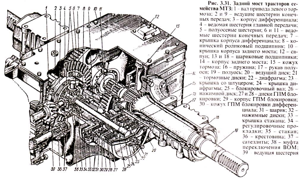 Схема дифференциала переднего моста на тракторе мтз-82