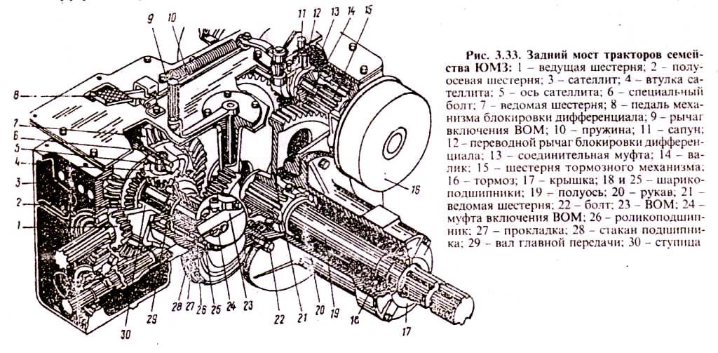 Дифференциал тракторов