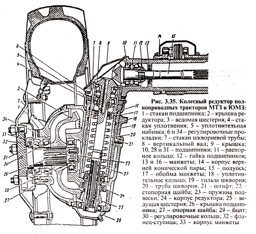 Демонтаж и ремонт переднего ведущего моста трактора МТЗ-82.