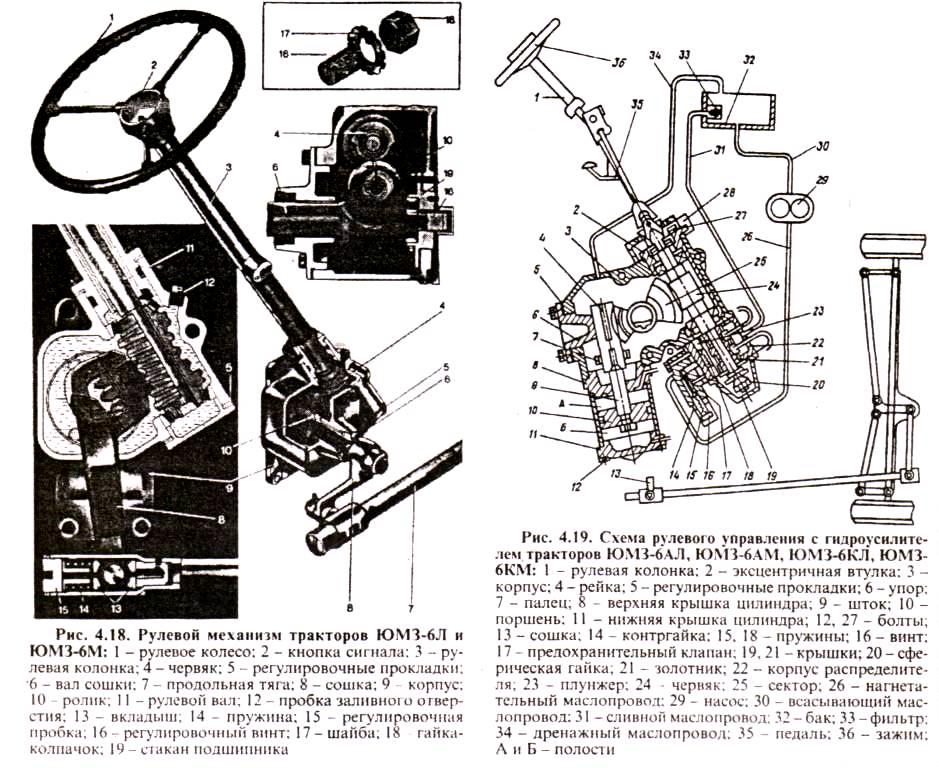 Рулевой механизм ЮМЗ-6Л,