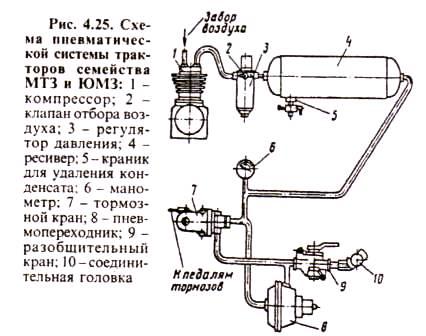 регулятор тракторов МТЗ-80