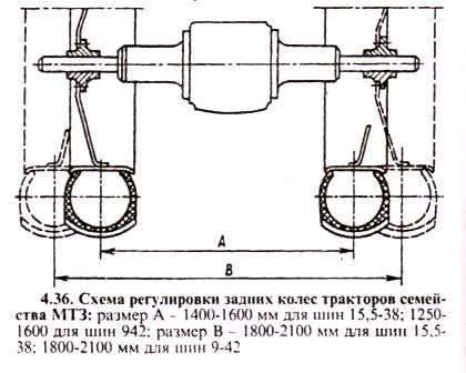 Колеса и ступицы МТЗ - Agromotor.by
