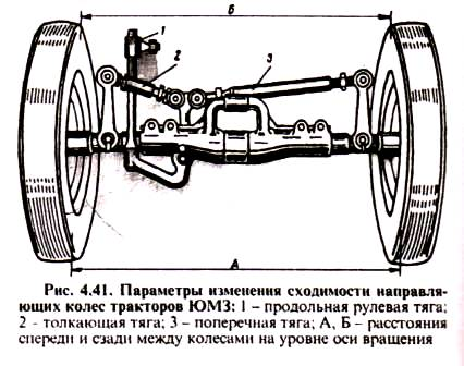 Параметры изменения сходимость направляющих колес тракторов ЮМЗ