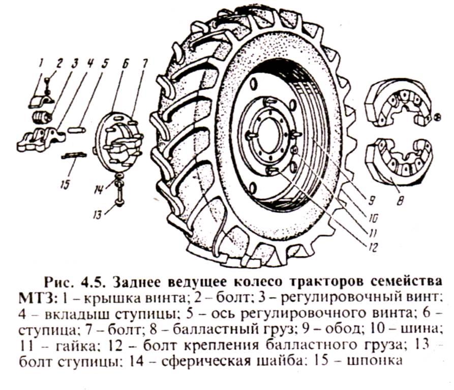 Заднее ведущее колесо тракторов МТЗ