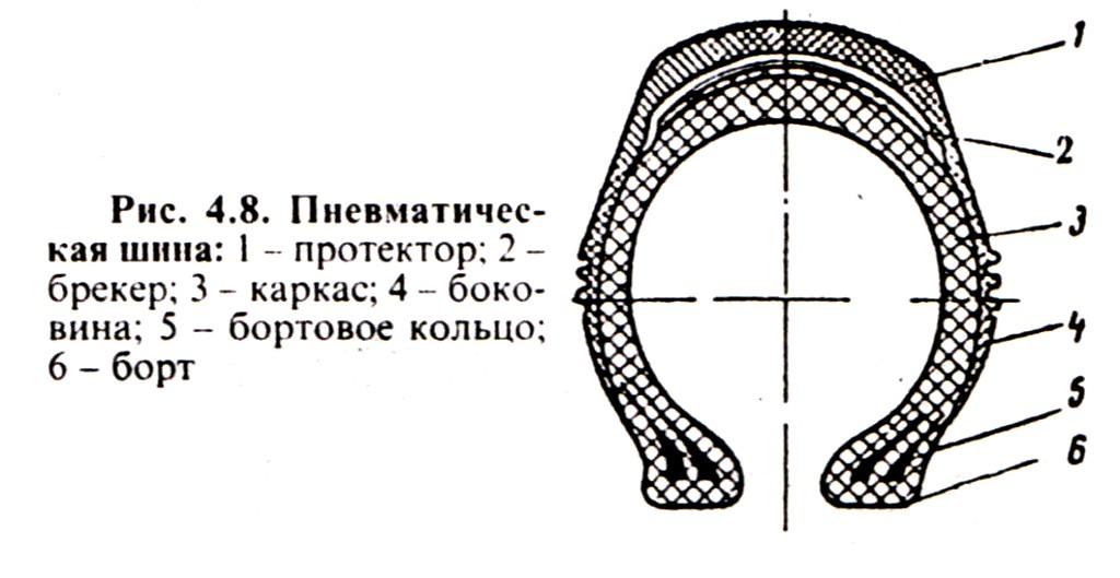 Пневматическая шина на трактора МТЗ и ЮМЗ