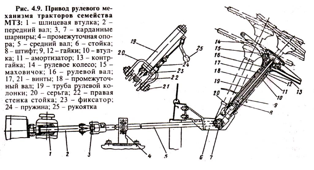 тракторов МТЗ-80 и МТЗ- 82