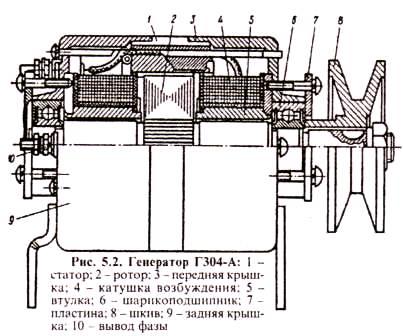 интегральным регулятором