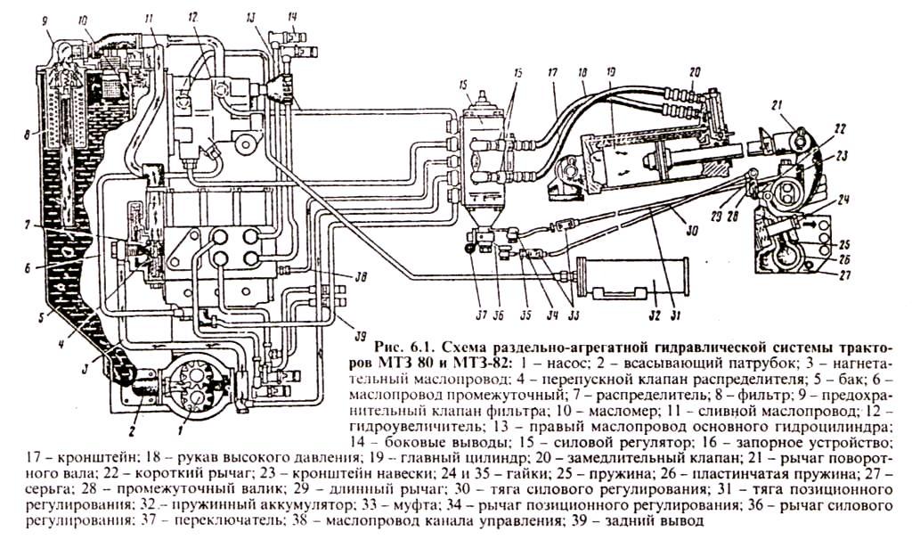 Схема раздельно-агрегатной гидравлической системы тракторов МТЗ 80, МТЗ 82